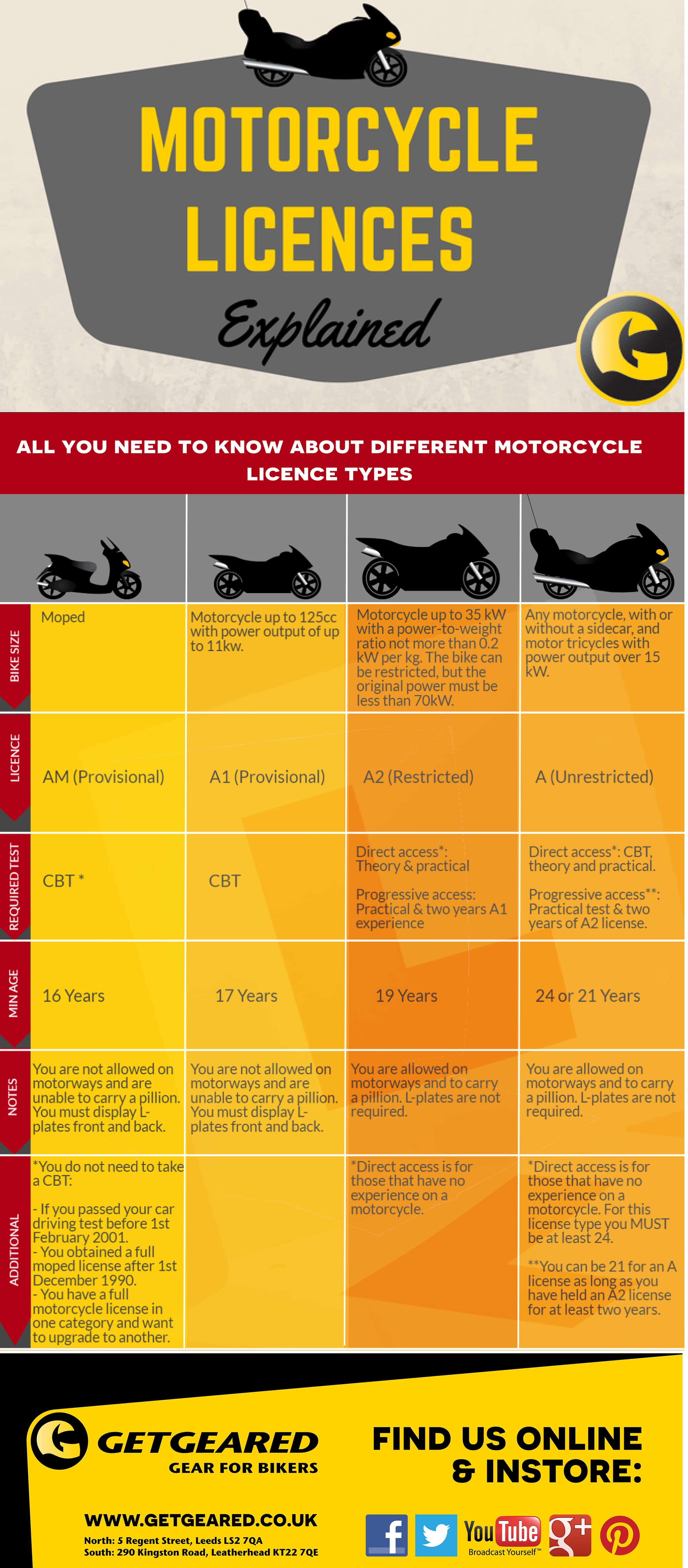 Motorcycle License? Sort your motorbike test now like this [Infographic]
